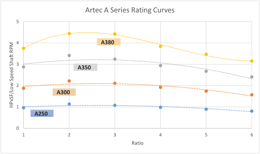 Torque curve chart for A series parallel shaft gearboxes by Artec