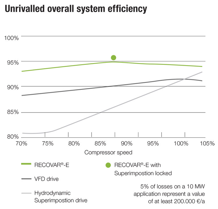 Renk Recovar-E system efficiency chart
