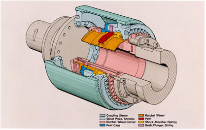 Synchronous Clutch Coupling - schematic of the sychronizing elements